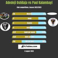 Adedeji Oshilaja vs Paul Kalambayi h2h player stats