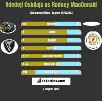 Adedeji Oshilaja vs Rodney MacDonald h2h player stats