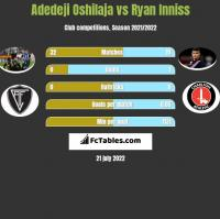 Adedeji Oshilaja vs Ryan Inniss h2h player stats