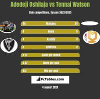 Adedeji Oshilaja vs Tennai Watson h2h player stats