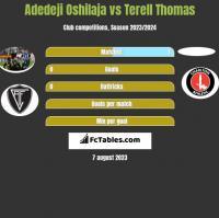Adedeji Oshilaja vs Terell Thomas h2h player stats