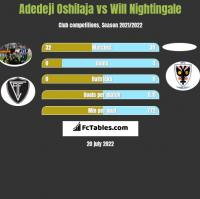 Adedeji Oshilaja vs Will Nightingale h2h player stats