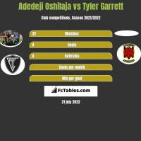 Adedeji Oshilaja vs Tyler Garrett h2h player stats