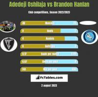 Adedeji Oshilaja vs Brandon Hanlan h2h player stats