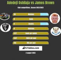 Adedeji Oshilaja vs James Brown h2h player stats