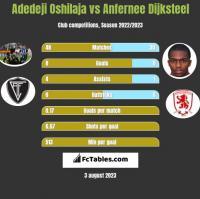 Adedeji Oshilaja vs Anfernee Dijksteel h2h player stats