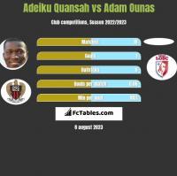 Adeiku Quansah vs Adam Ounas h2h player stats