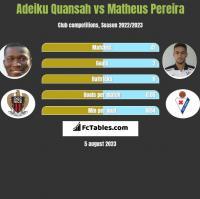 Adeiku Quansah vs Matheus Pereira h2h player stats