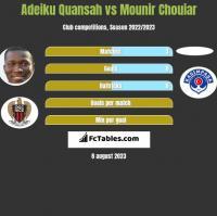 Adeiku Quansah vs Mounir Chouiar h2h player stats