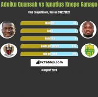 Adeiku Quansah vs Ignatius Knepe Ganago h2h player stats