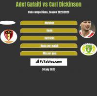 Adel Gafaiti vs Carl Dickinson h2h player stats