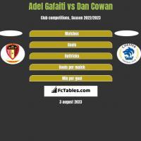 Adel Gafaiti vs Dan Cowan h2h player stats