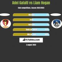 Adel Gafaiti vs Liam Hogan h2h player stats