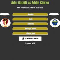 Adel Gafaiti vs Eddie Clarke h2h player stats