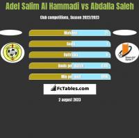 Adel Salim Al Hammadi vs Abdalla Saleh h2h player stats