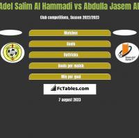 Adel Salim Al Hammadi vs Abdulla Jasem Ali h2h player stats