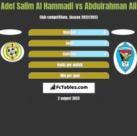 Adel Salim Al Hammadi vs Abdulrahman Ali h2h player stats