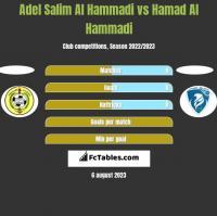 Adel Salim Al Hammadi vs Hamad Al Hammadi h2h player stats