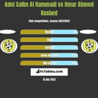 Adel Salim Al Hammadi vs Omar Ahmed Rashed h2h player stats