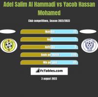 Adel Salim Al Hammadi vs Yacob Hassan Mohamed h2h player stats