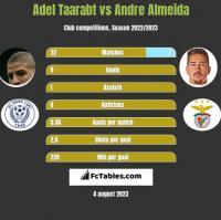 Adel Taarabt vs Andre Almeida h2h player stats