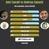 Adel Taarabt vs Andreas Samaris h2h player stats