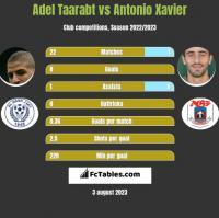 Adel Taarabt vs Antonio Xavier h2h player stats