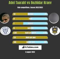 Adel Taarabt vs Bozhidar Kraev h2h player stats