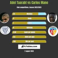 Adel Taarabt vs Carlos Mane h2h player stats