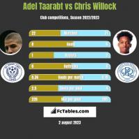 Adel Taarabt vs Chris Willock h2h player stats