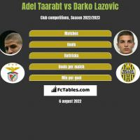 Adel Taarabt vs Darko Lazovic h2h player stats