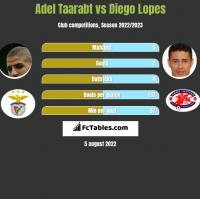 Adel Taarabt vs Diego Lopes h2h player stats