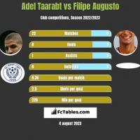 Adel Taarabt vs Filipe Augusto h2h player stats