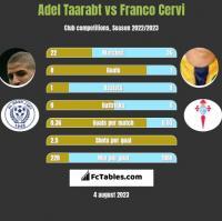 Adel Taarabt vs Franco Cervi h2h player stats