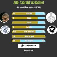 Adel Taarabt vs Gabriel h2h player stats