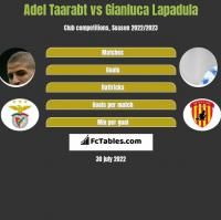 Adel Taarabt vs Gianluca Lapadula h2h player stats