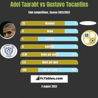 Adel Taarabt vs Gustavo Tocantins h2h player stats