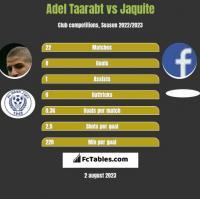 Adel Taarabt vs Jaquite h2h player stats