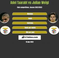 Adel Taarabt vs Julian Weigl h2h player stats
