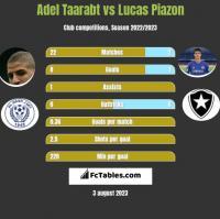 Adel Taarabt vs Lucas Piazon h2h player stats