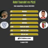 Adel Taarabt vs Pizzi h2h player stats