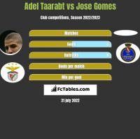Adel Taarabt vs Jose Gomes h2h player stats