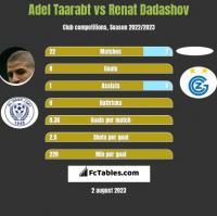 Adel Taarabt vs Renat Dadashov h2h player stats