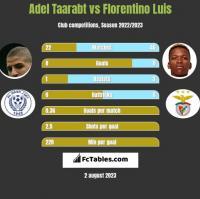 Adel Taarabt vs Florentino Luis h2h player stats