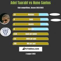Adel Taarabt vs Nuno Santos h2h player stats