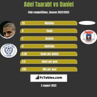 Adel Taarabt vs Daniel h2h player stats