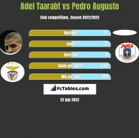 Adel Taarabt vs Pedro Augusto h2h player stats