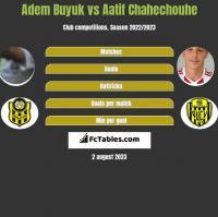 Adem Buyuk vs Aatif Chahechouhe h2h player stats