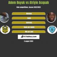 Adem Buyuk vs Afriyie Acquah h2h player stats