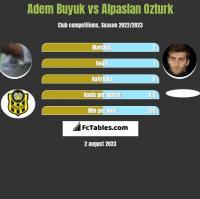 Adem Buyuk vs Alpaslan Ozturk h2h player stats